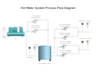 Hot Water System Process Flow Diagram