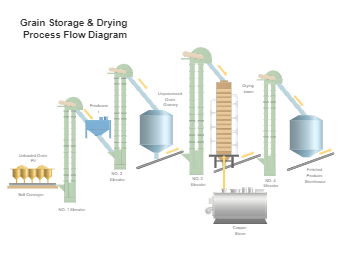 Grain Storage and Drying Process Flow Diagram