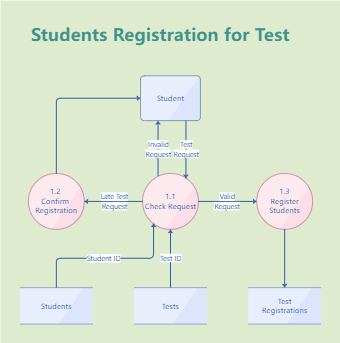 Students Registration for Test