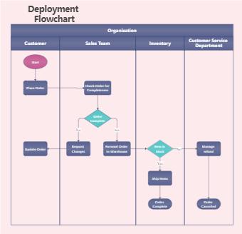 Deployment Flowchart