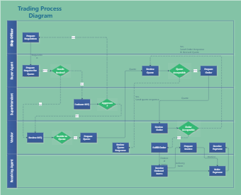 Trading Process diagram