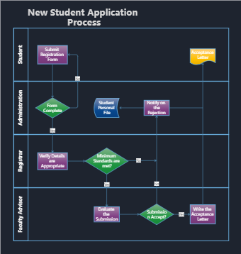 New Student Application Process