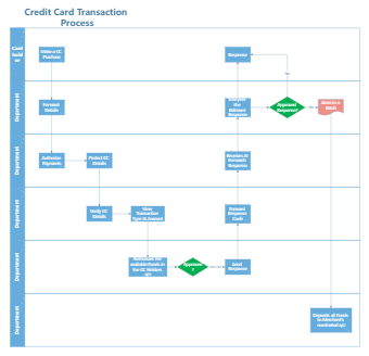 Credit Card Transaction Process