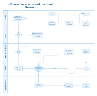 Software Service Cross-Functional Process