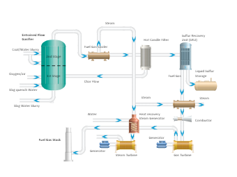 Internal Gasification Combined Cycle