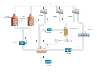 Sugarcane Cogeneration Cycle