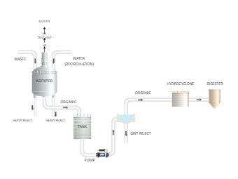 Biogas Production system