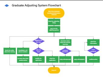 Graduation System Flowchart