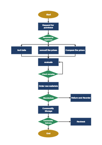 Material Procurement Flowchart