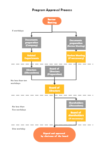 Program Approval Process Flowchart