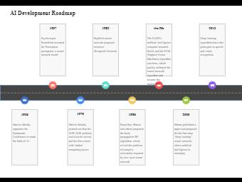 AI Development Roadmap