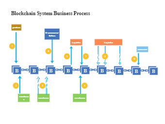 Blockchain System Business Process