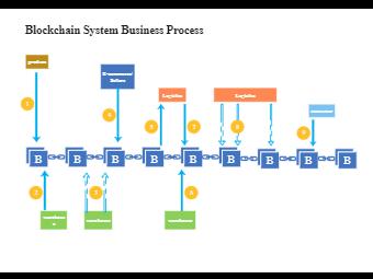 Blockchain System Business Process