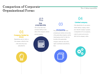 Comparison of Corporate Organizational Forms