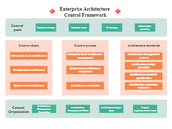Enterprise Architecture Control Framework
