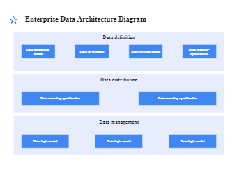 Enterprise Data Architecture Diagram