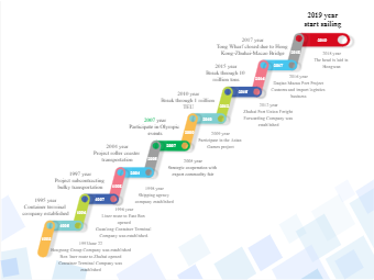 Enterprise Development History Timeline