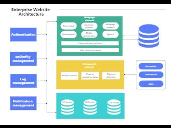 Enterprise Website Architecture