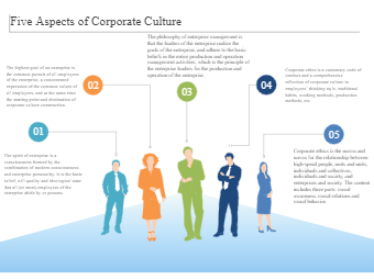 Five Aspects of Corporate Culture