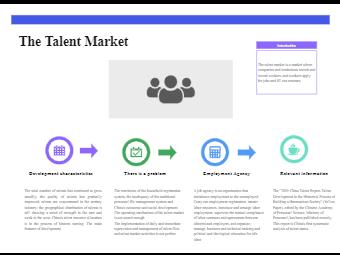 Knowledge of Talent Market