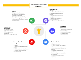 Six Modules of Human Resources