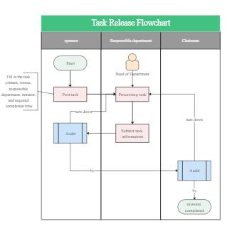 Task Release Flowchart