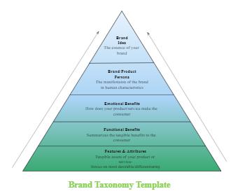 Brand Taxonomy Template