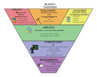Bloom's Taxonomy Example