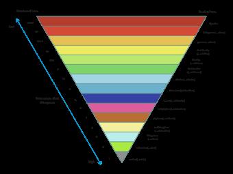 Virus Divergence Taxonomy