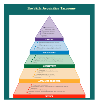The Skills Acquisition Taxonomy