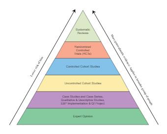 Study Methodology Taxonomy