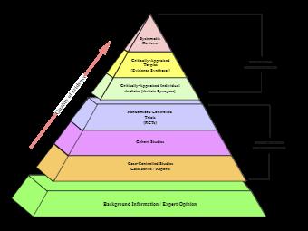 Effective Study Taxonomy