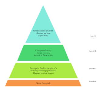 Study Methods Taxonomy