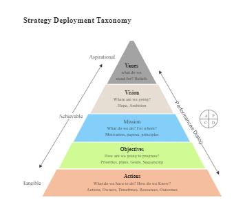 Strategy Deployment Taxonomy