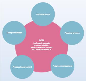 Business TQM Diagram