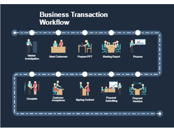 Business Transaction Workflow
