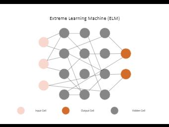 Extreme Learning Machine