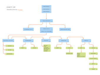Charity App Structure