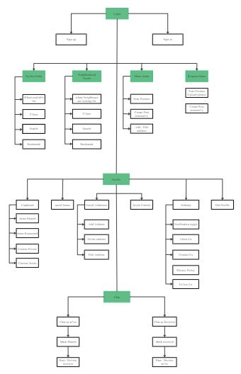 Community Shop Website Structure