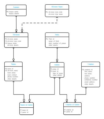 Data Model for Baseball Umpire Scheduling