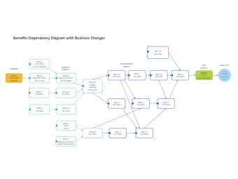 Business Changes Dependency Diagram