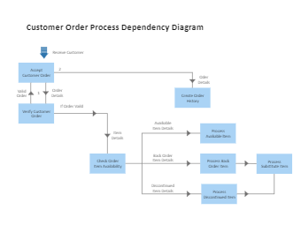 Customer Order Process Dependency