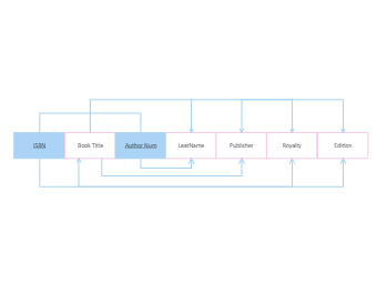 Dependency Diagram Example