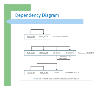 Dependency Diagram of Data Table