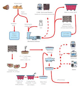 Meat Production Flow Chart