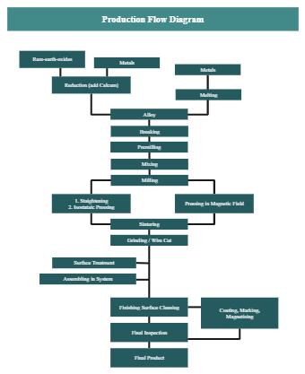 Neodymium Production Flow Diagram