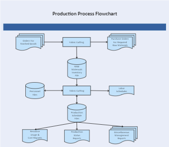 Production Process Flowchart