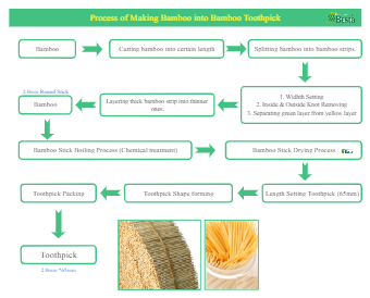 Production Flow Process Chart of Toothpick