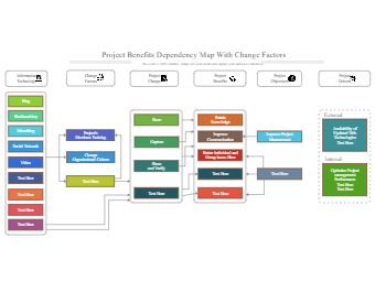 Project Benefits Dependency Map