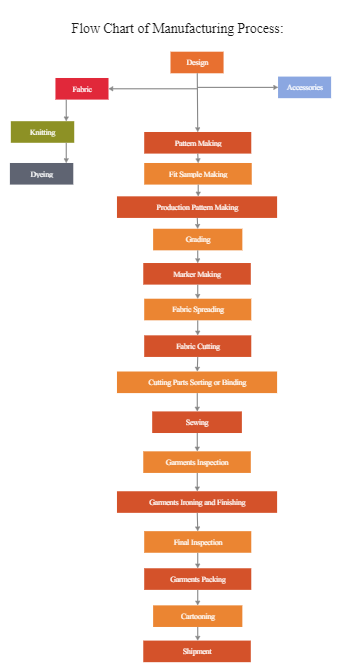 Wear Clothing Production flow chart